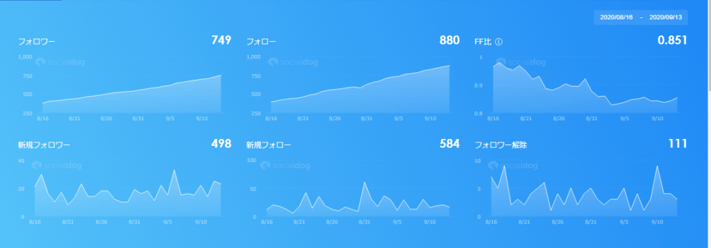 ※Twitterアカウント開始から1ヶ月後の数値