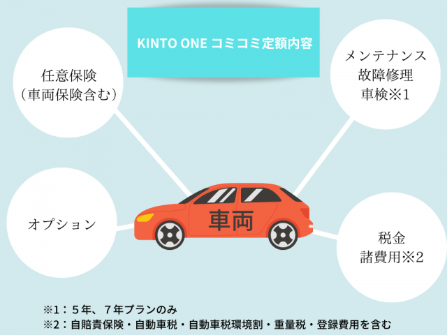 トヨタKINTO(キント)のコミコミ内容