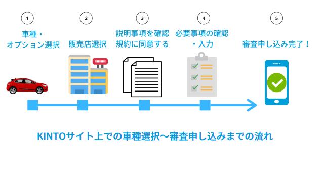 トヨタKINTO(キント)申し込み~納車