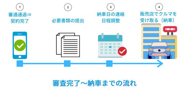 トヨタKINTO(キント)審査