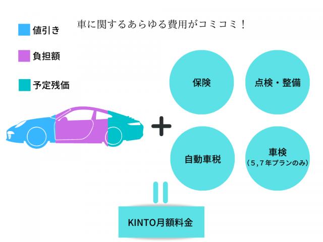 トヨタKINTO(キント)保険、整備、車検