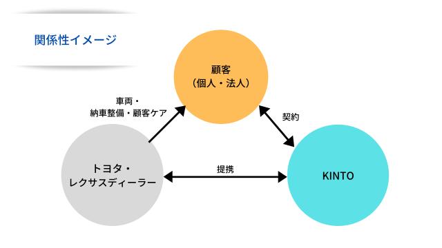トヨタKINTO(キント)イメージ