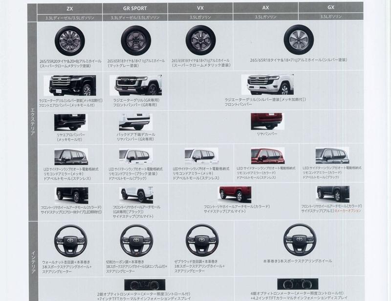 新型ランドクルーザー(ランクル300)グレード別装備比較表